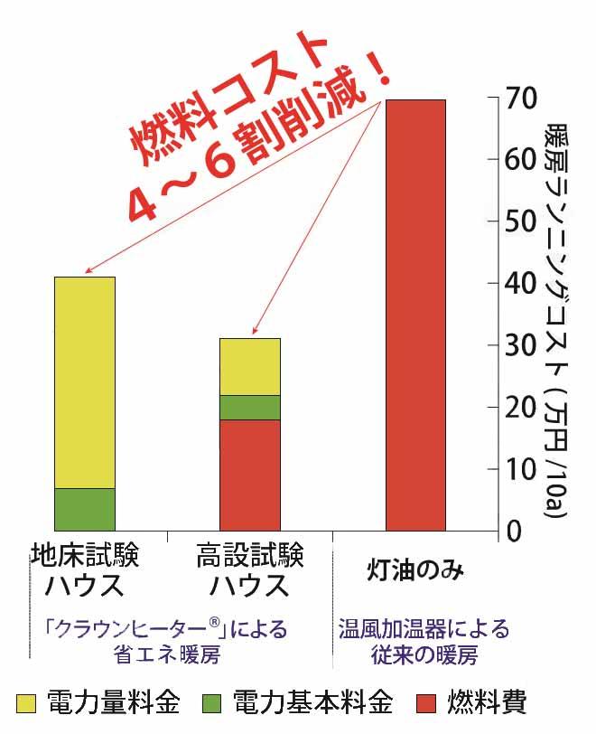 暖房コスト削減 燃料費コスト削減